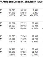 IVW: Immer weniger verkaufte Zeitungen in Dresden